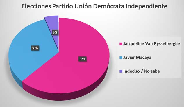 Elecciones-UDI-2018